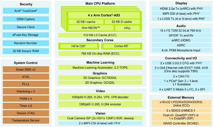 NXP i.MX 8M Plus