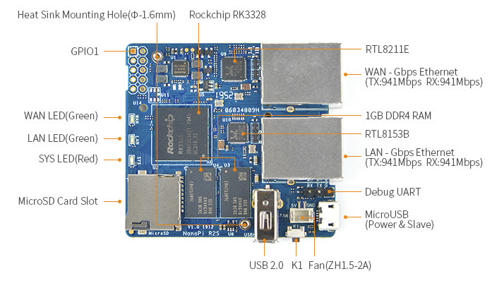 Buy NanoPi R2S Dual Gigabit Ethernet SBC