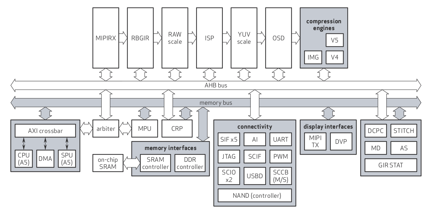 OmniVision OA805 Block Diagram