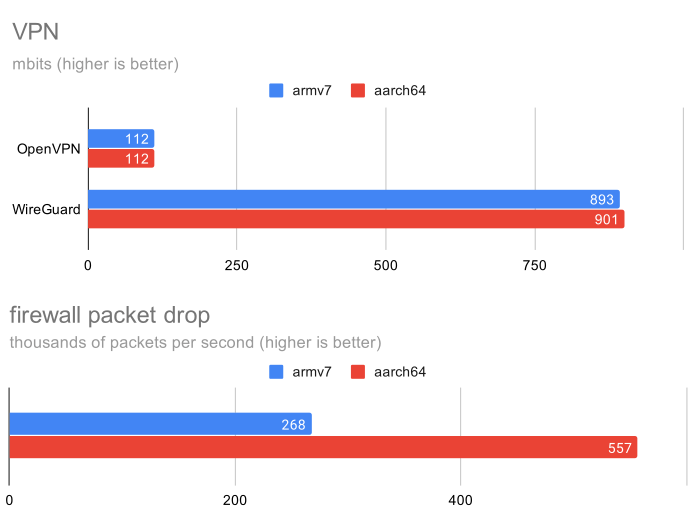 Raspberry Pi 4 32-bit vs 64-bit VPN & Firewall