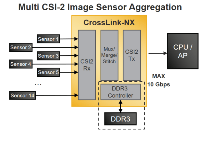 CrossLink-NX Multi CSI Image Sensors