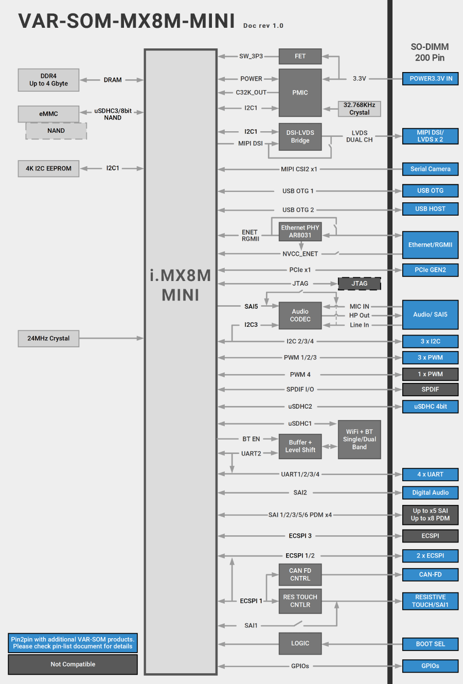 VAR-SOM-MX8M-MINI Block Diagram