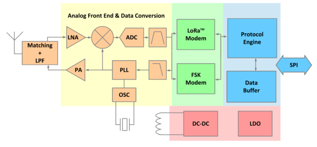 LLCC68 Block Diagram
