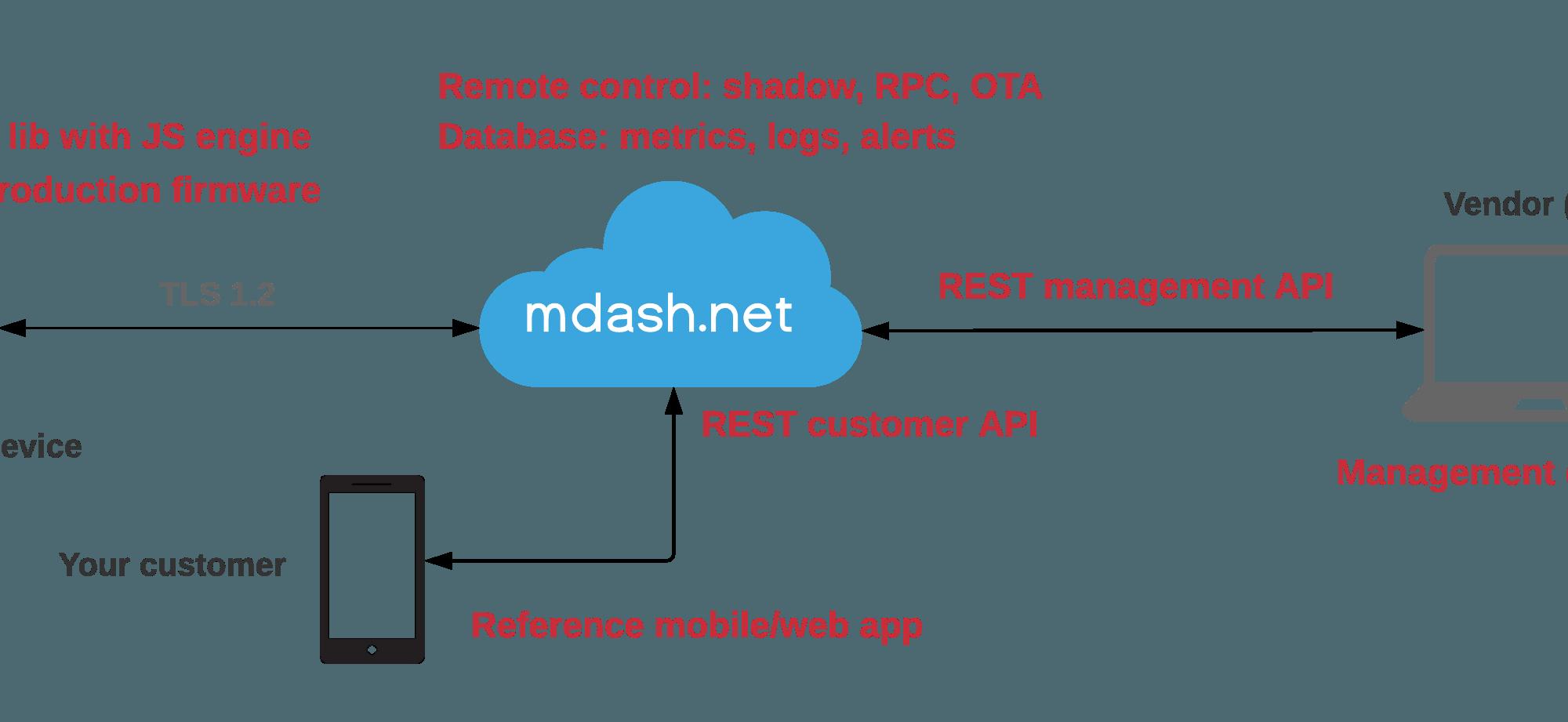 mdash iot cloud
