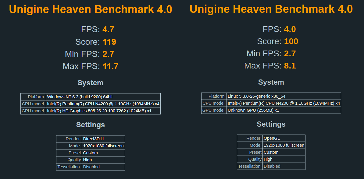 unigine benchmark windows vs linux