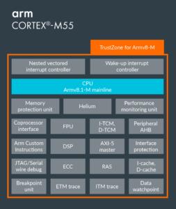 Arm Cortex M55