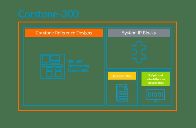 Corstone-300