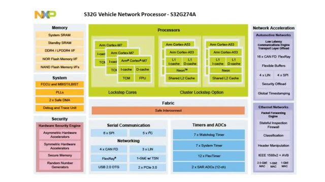 NXP S32G Vehicle Network Processor