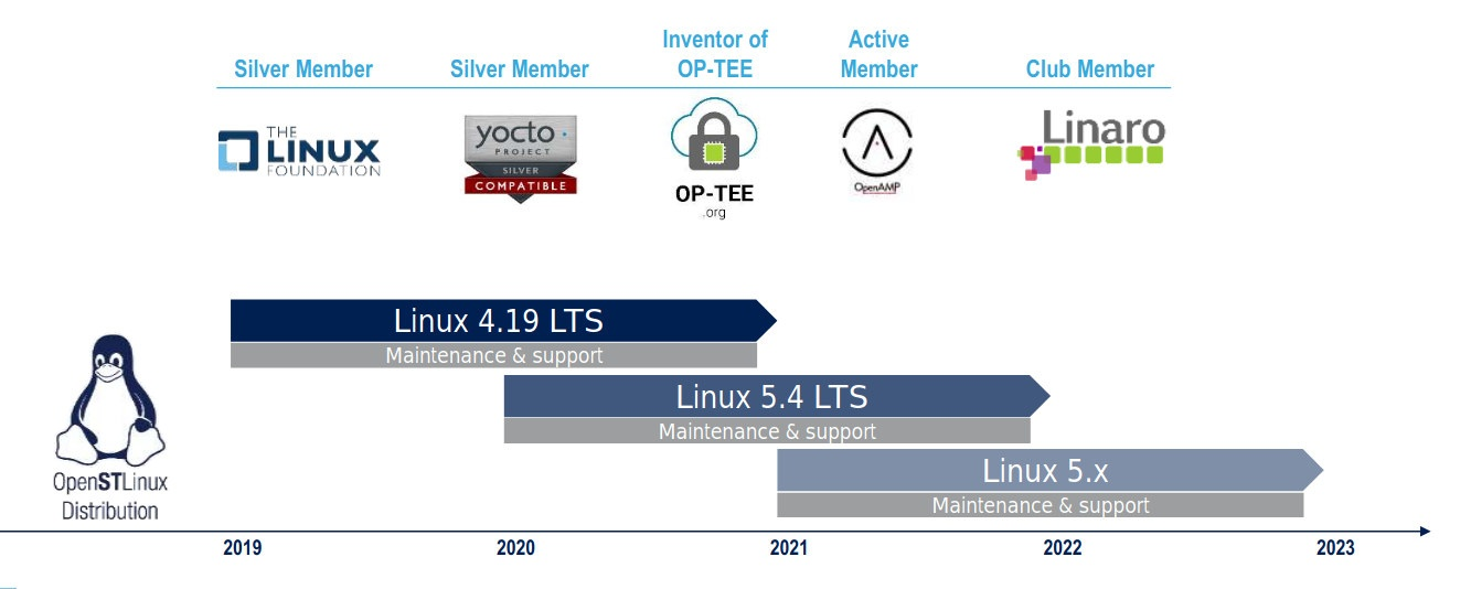 OpenSTLinux Roadmap 2019-2023