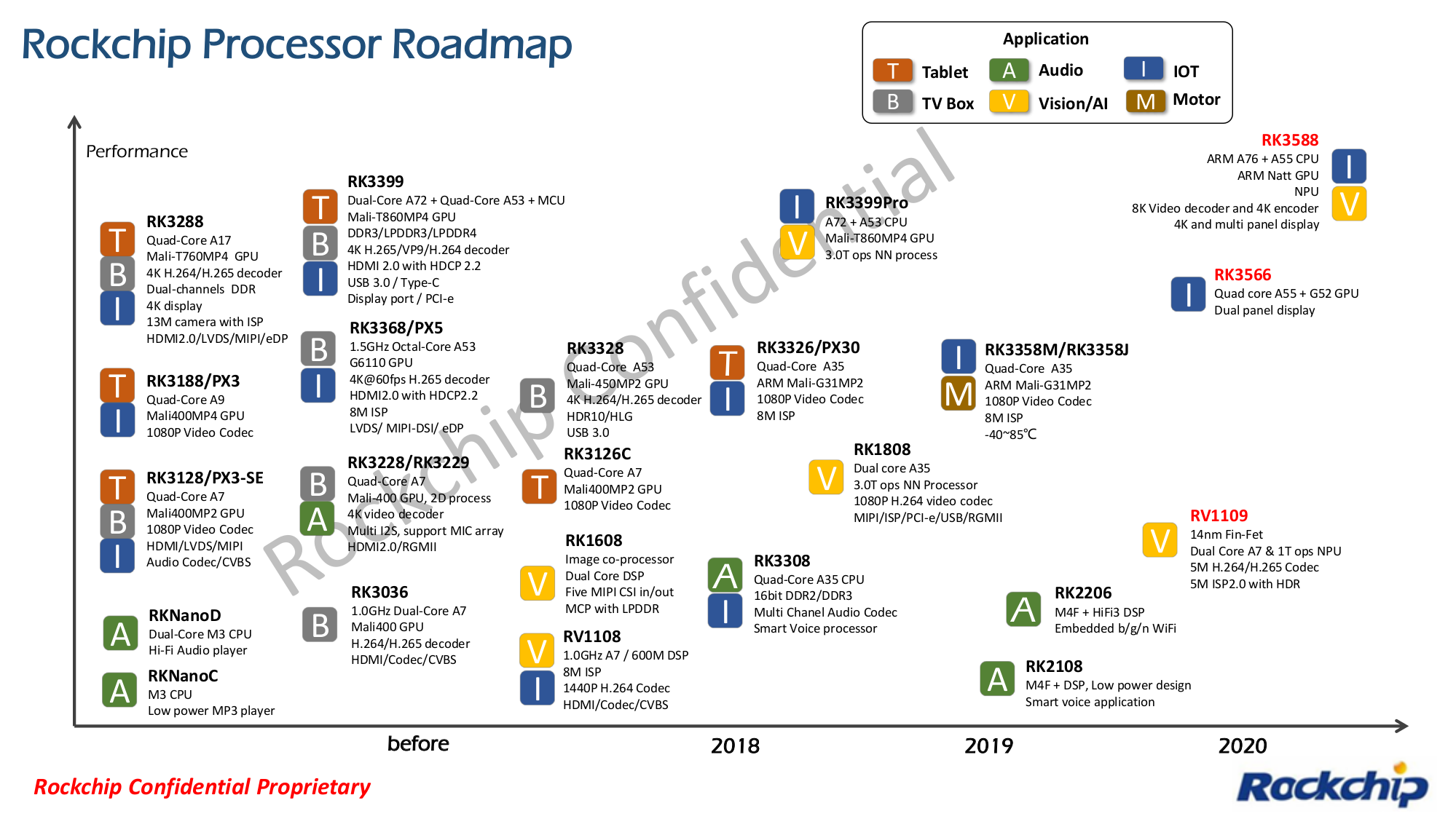 Rockchip Processor Roadmap 2020 - RK3566, RK3588, RV1109