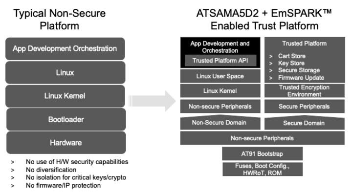 SAMA5D2 + EmSPARK Trust Platform