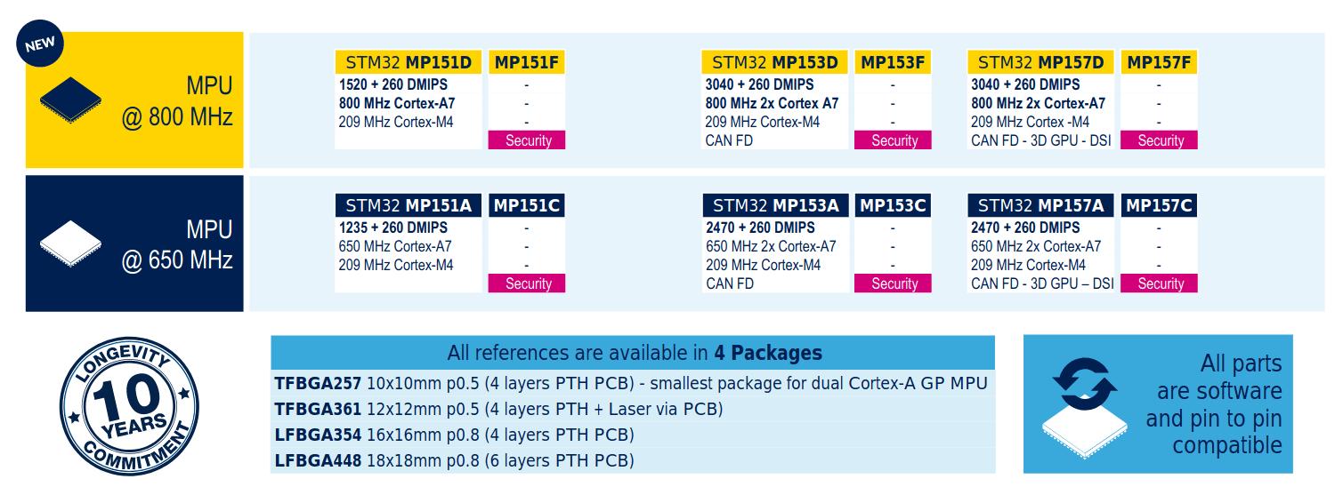 STM32MP1 800 MHz