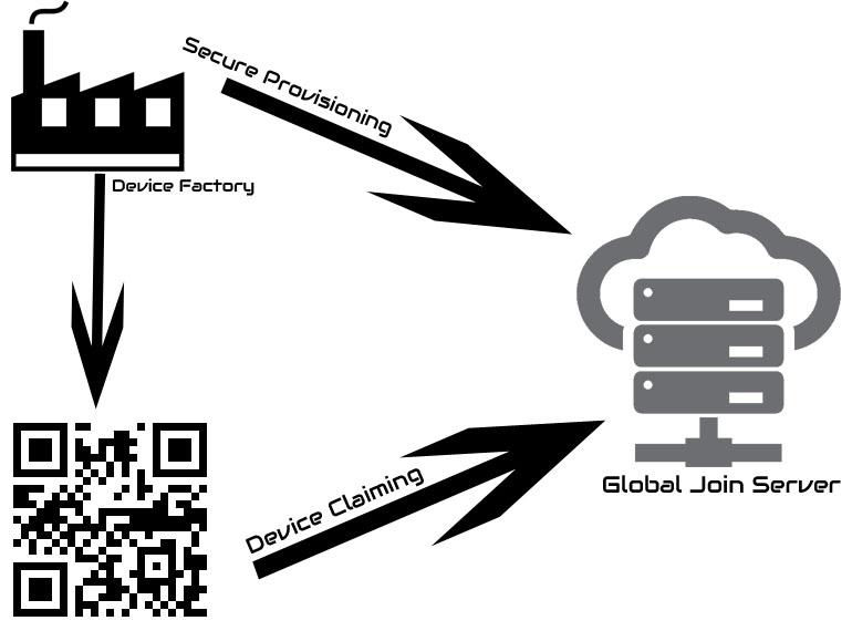 Global Join Server