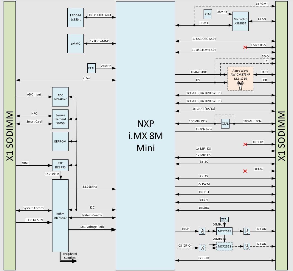 Verdin iMX8M Mini Block Diagram