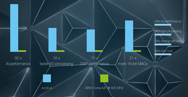 Xcore.ai vs Arm Cortex-M7 Performance