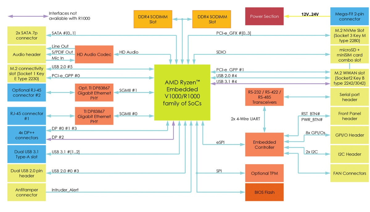 3.5-inch Ryzen Embedded SBC Block Diagram