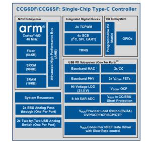 CCG6DF & CCF6SGF USB4 Controllers