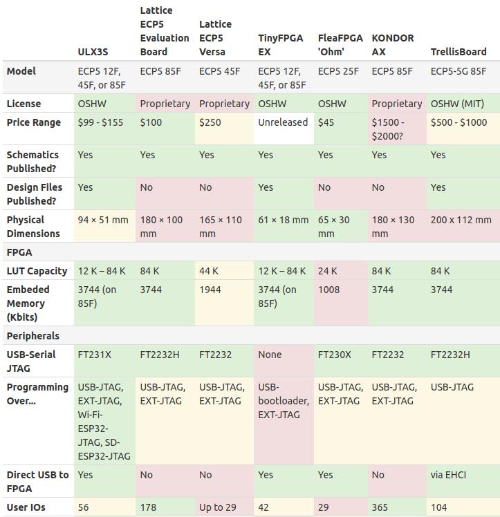ECP5 Development Board Comparison