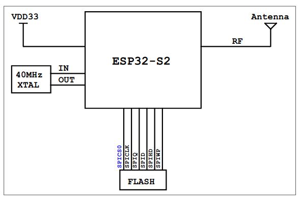 ESP32-S2-WROOM Block Diagram