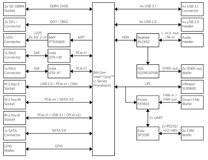 "Kontron 3.5""-SBC-WLU Block Diagram"