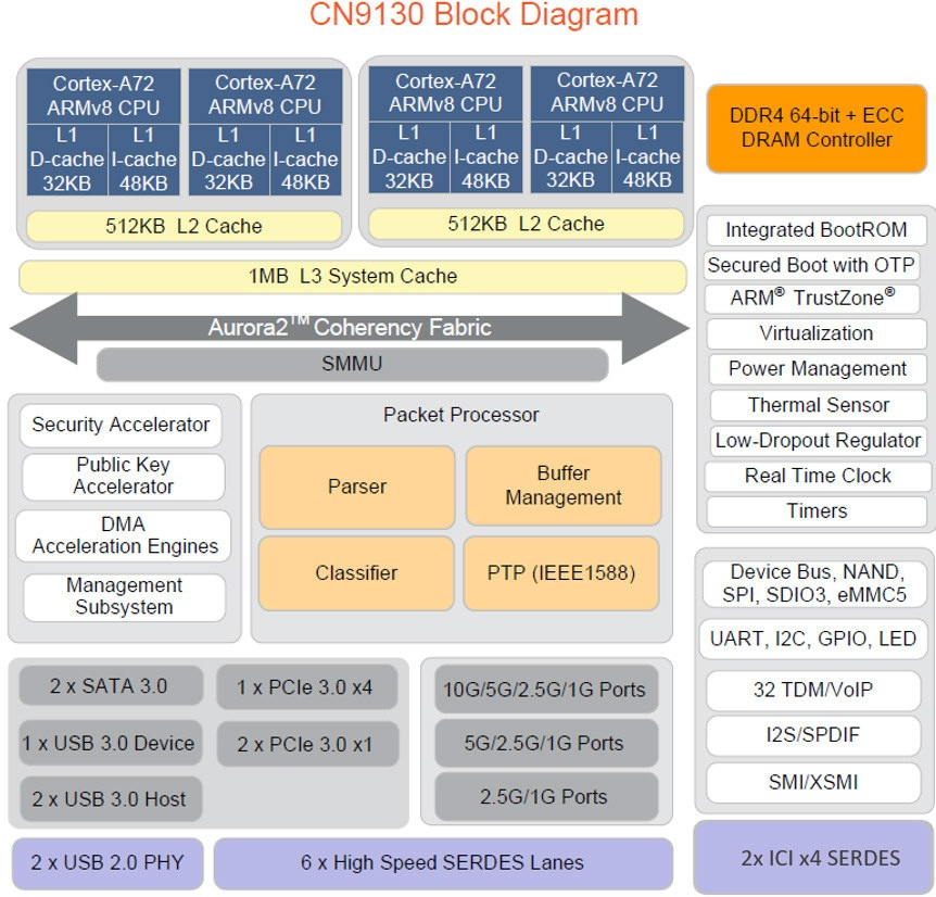 Octeon TX2 CN9130 Block Diagram