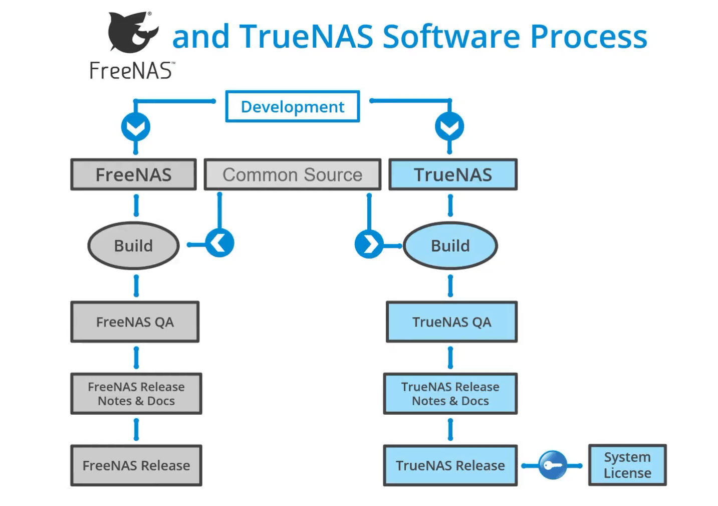 Old FreeNAS vs TrueNAS Software Development Process