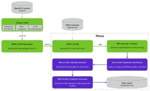 OpenCL DirectX Translation Layer