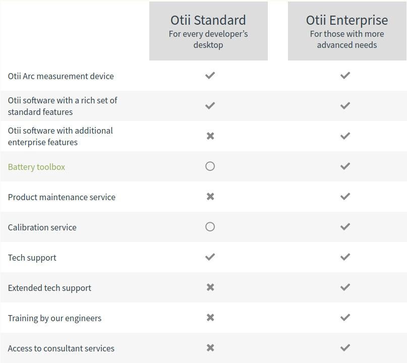 Standard vs Enterprise