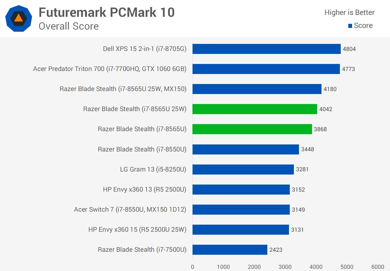 PCMark 10 Core-i7 8565U