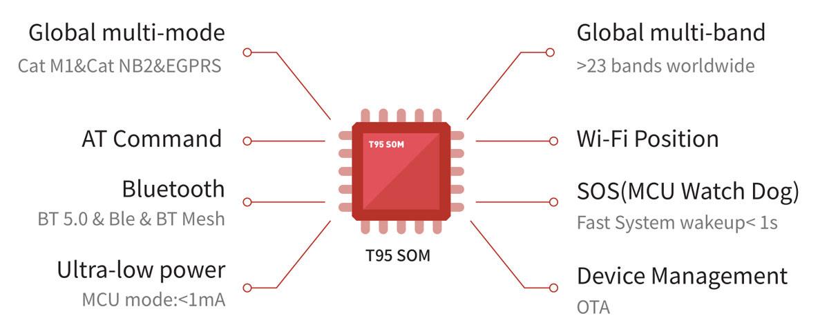 Qualcomm 9205 Modem LTE IoT