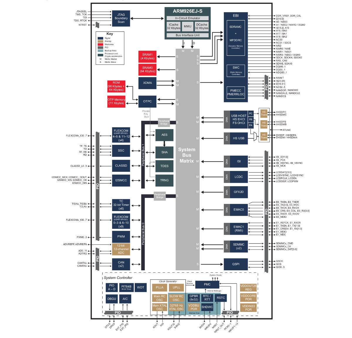 SAM9X60 Block Diagram