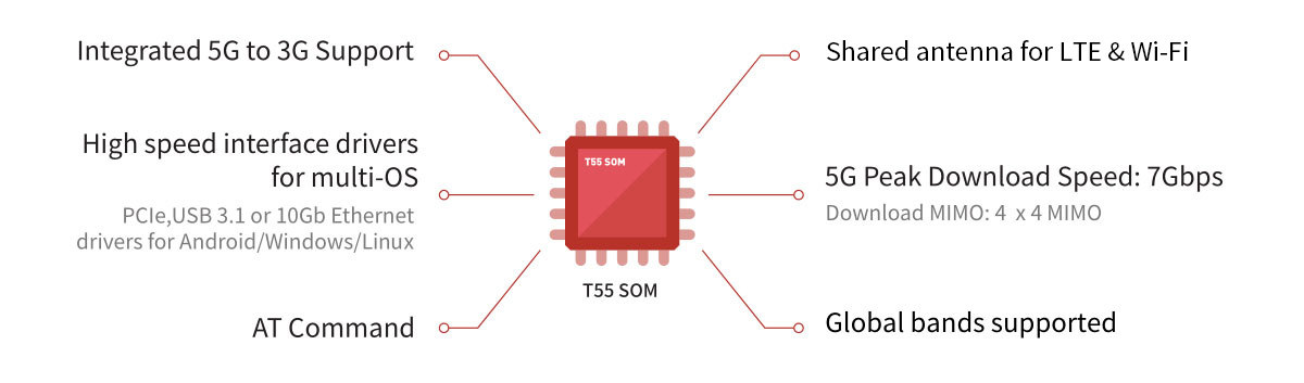 Snapdragon X55 TurboX T55 SoM Applications