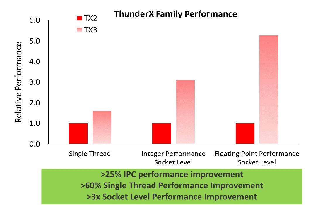 ThunderX2 vs ThunderX3 Performance