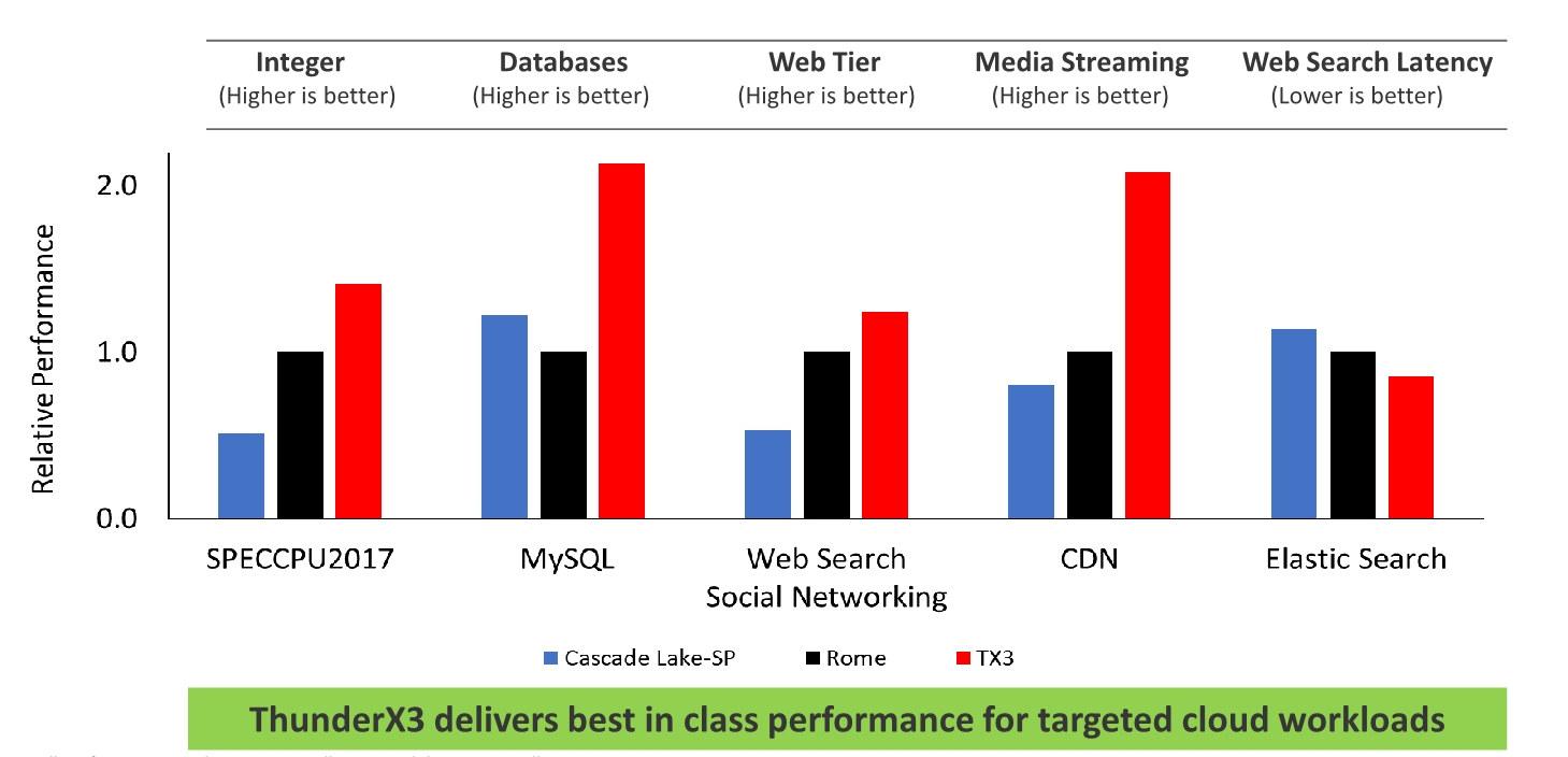 ThunderX3 vs Intel vs AMD Cloud Workloads