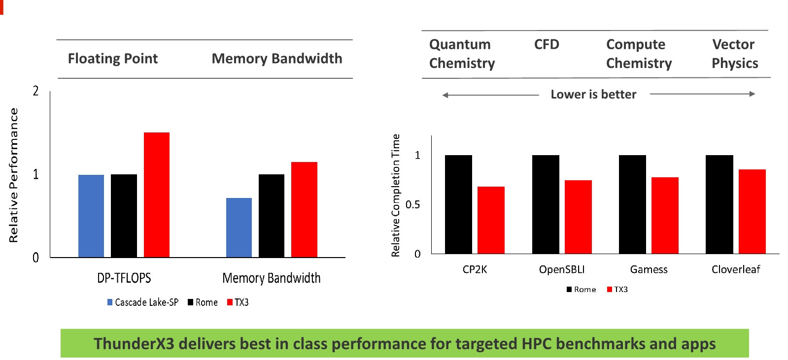 ThunderX3 vs Intel vs AMD HPC Workloads