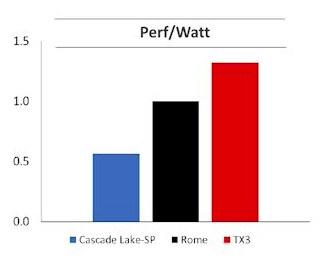 ThunderX3 Performance per watt