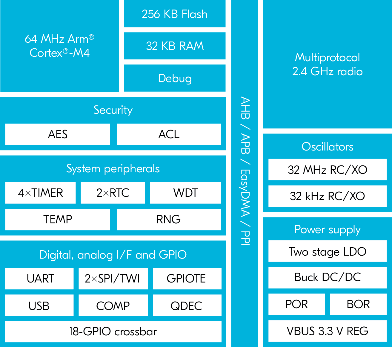 nRF52820 Block Diagram