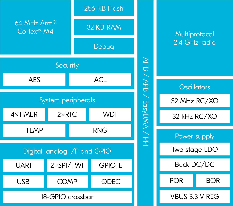 nRF52820 Block Diagram