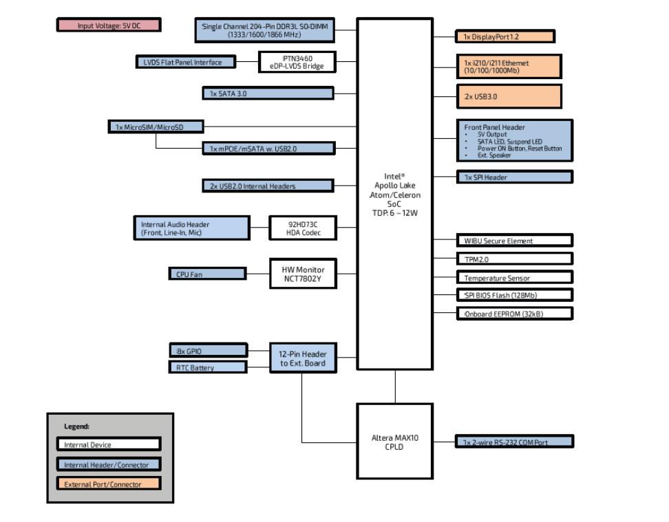 pitx-apl v2.0 block diagram