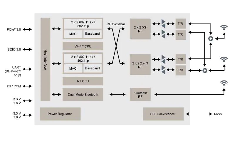 88Q9098 WiFi 6 Block Diagram