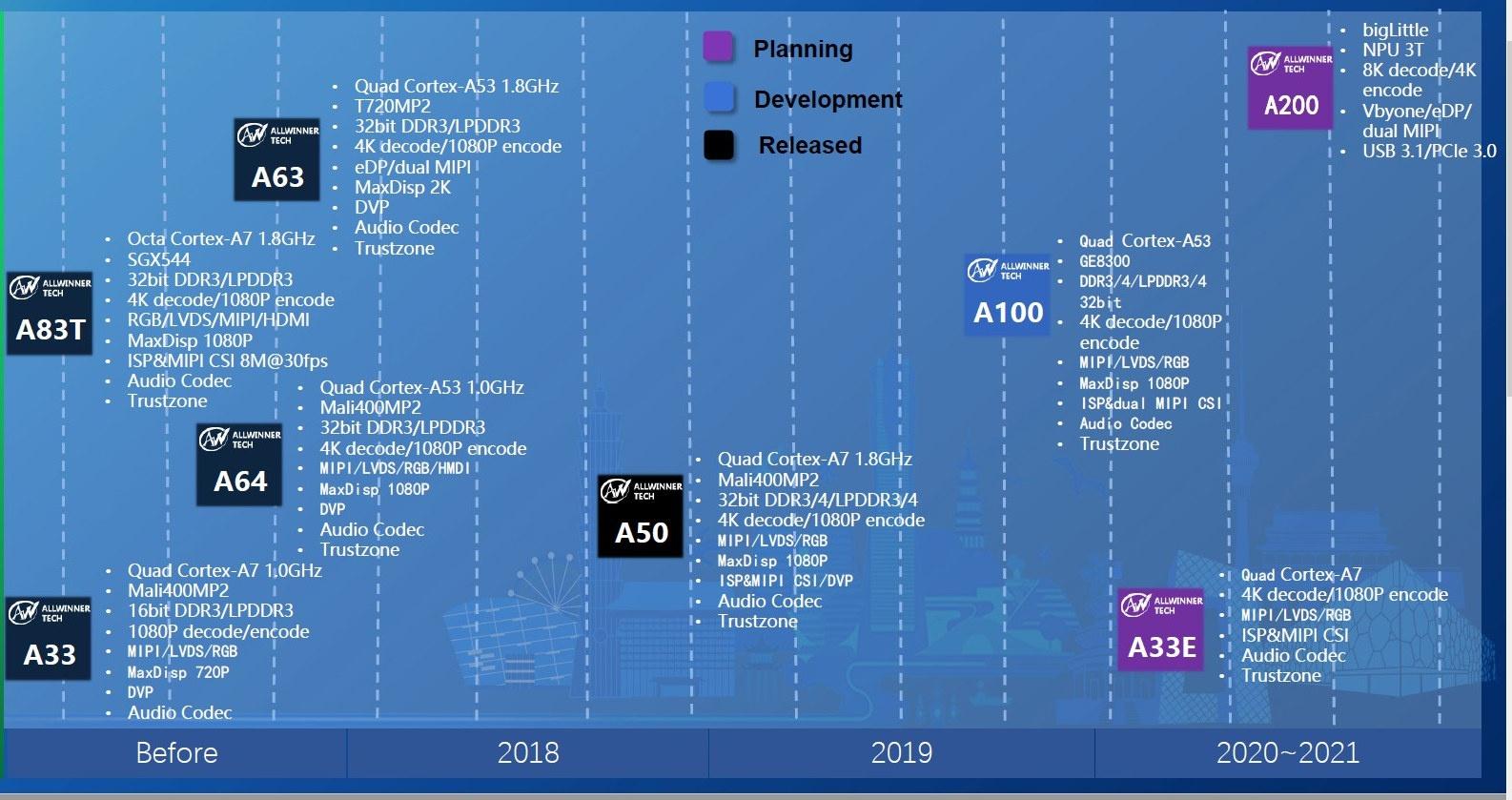 Allwinner 2020-2021 Roadmap - A33E, A100 & A200