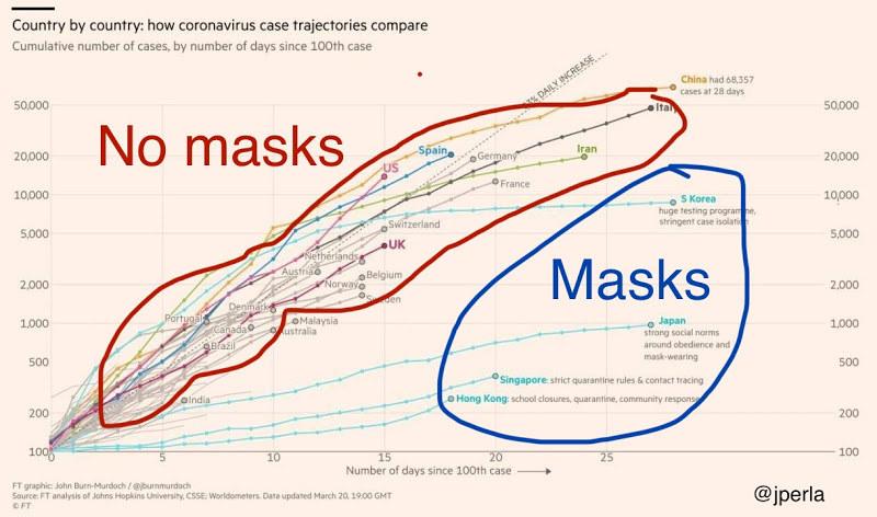 COVID-19 Face masks Efficiency