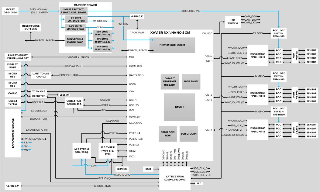 D3Eng DesignCore Block Diagram