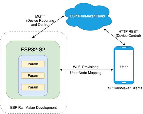 ESP RainMaker Architecture