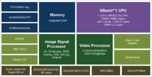 Ingenic T31 MIPS & RISC-V Video Processor