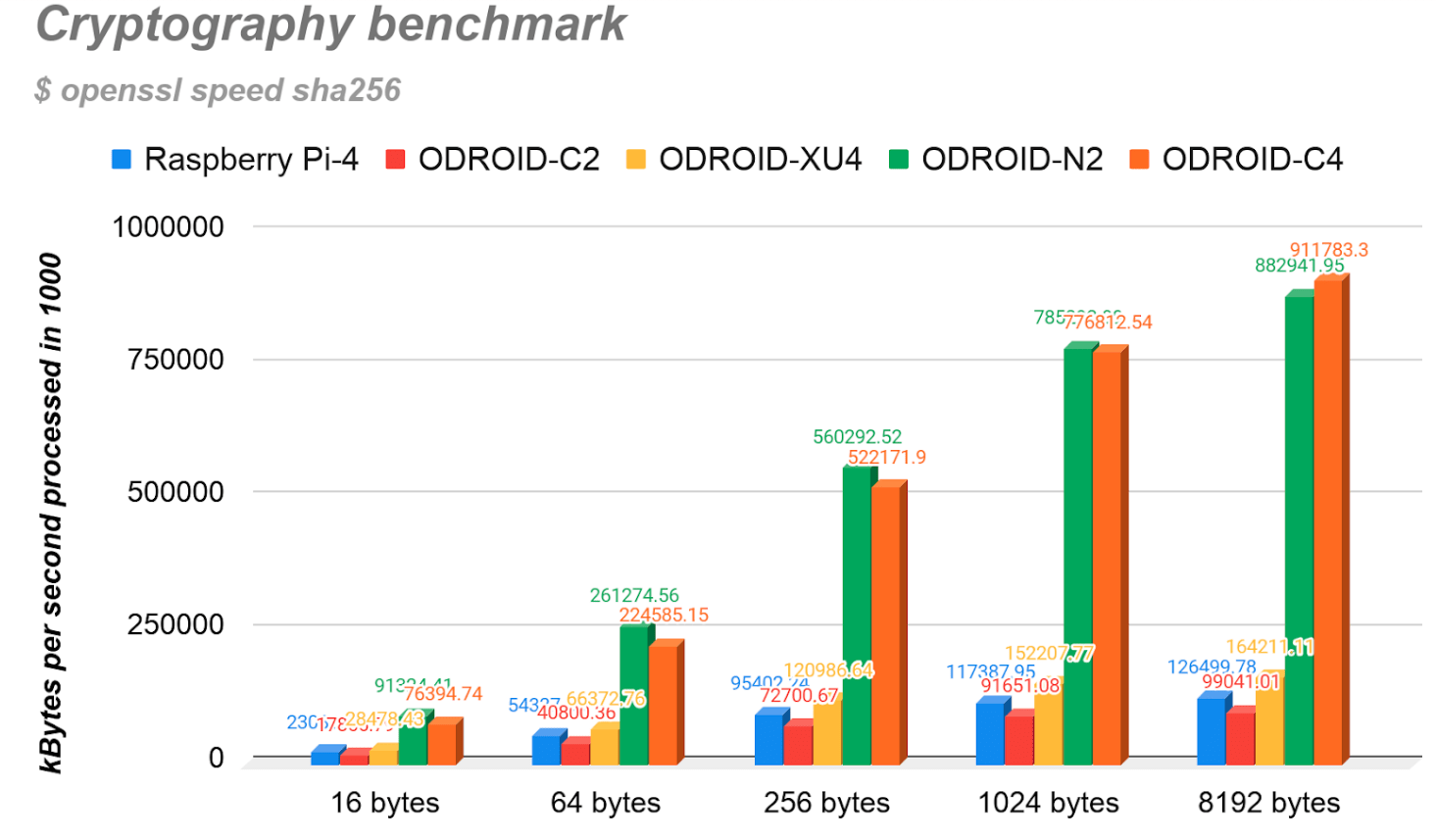 ODROID-C4 Crypto Benchmark