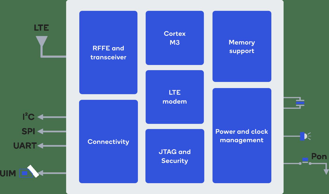 Qualcomm 212 LTE IoT Modem Block Diagram