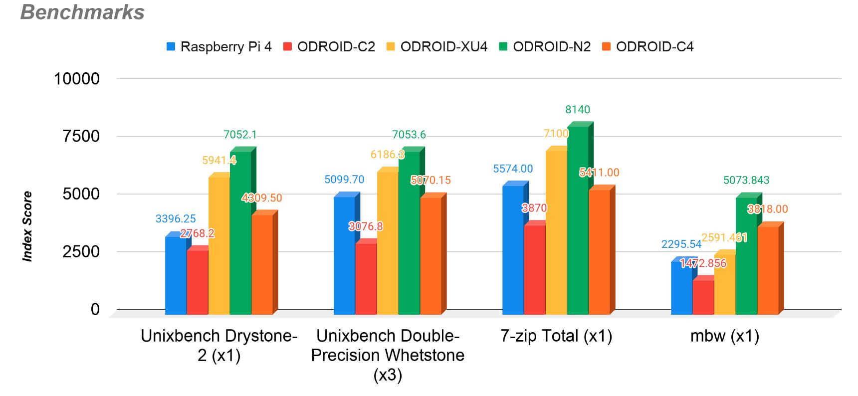Raspberry Pi 4 vs ODROID-C4