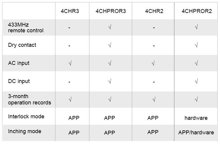 4CHR3 vs 4CHPROR3 vs 4CHR2 vs 4CHPROR2 comparison