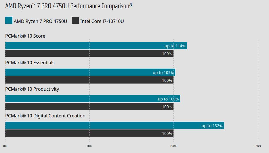 AMD Ryzen PRO 4000 PCMark 10